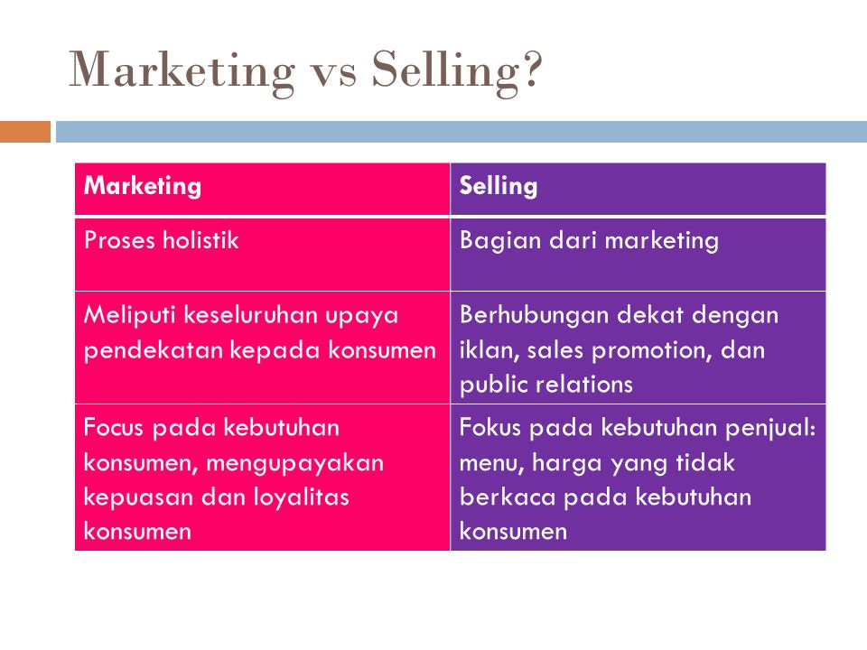 Marketing vs Selling Marketing Selling Proses holistik