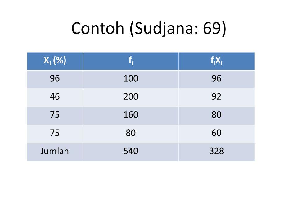 Contoh (Sudjana: 69) Xi (%) fi fiXi 96 100 46 200 92 75 160 80 60