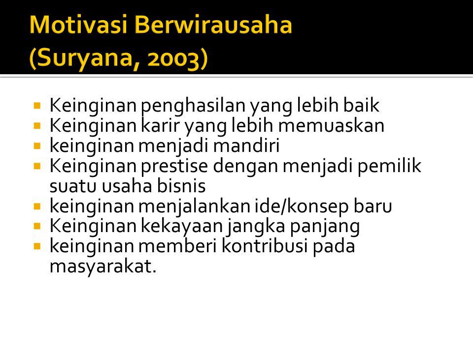 Motivasi Berwirausaha (Suryana, 2003)