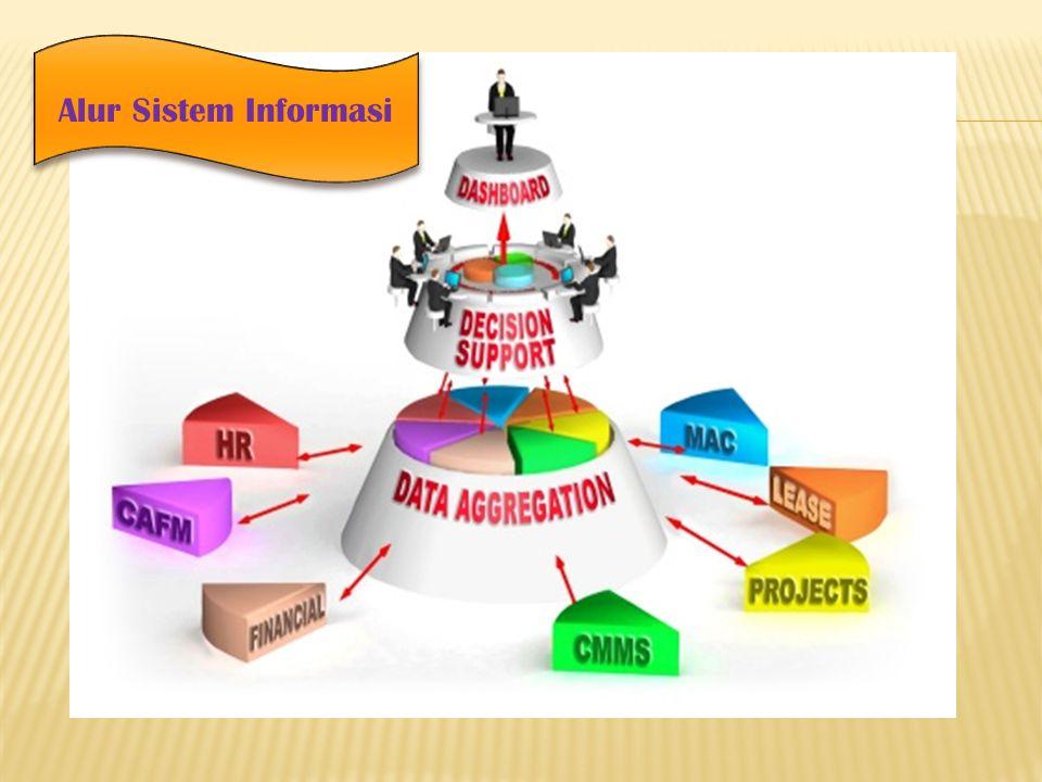 Alur Sistem Informasi