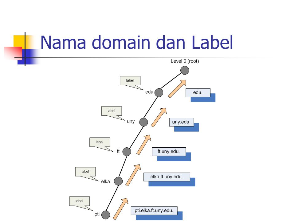 Nama domain dan Label