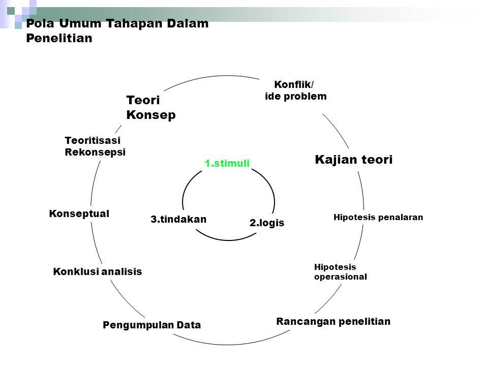 Pola Umum Tahapan Dalam Penelitian
