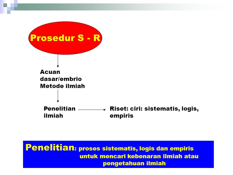 Prosedur S - R Acuan dasar/embrio. Metode ilmiah. Penelitian ilmiah. Riset: ciri: sistematis, logis, empiris.