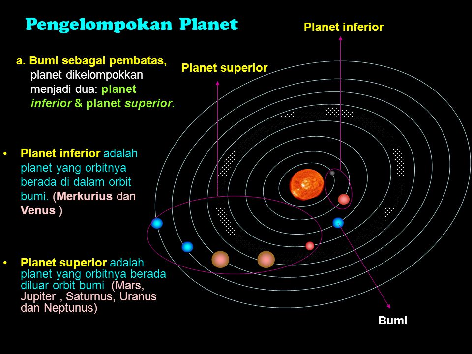 Pengelompokan Planet Planet inferior