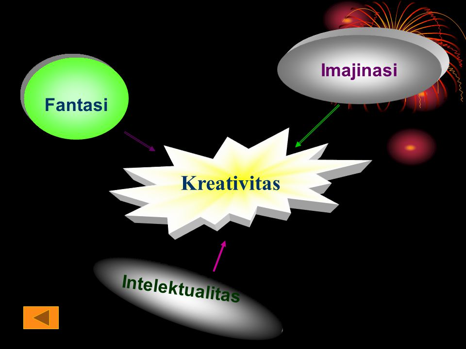 Imajinasi Fantasi Kreativitas Intelektualitas