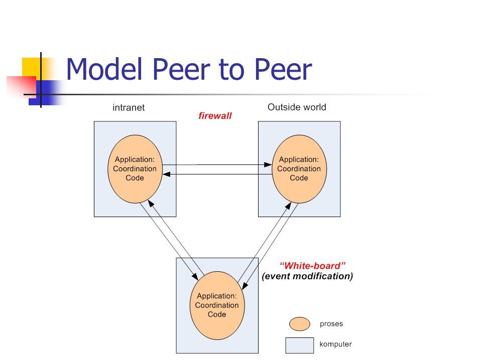 Model Peer to Peer