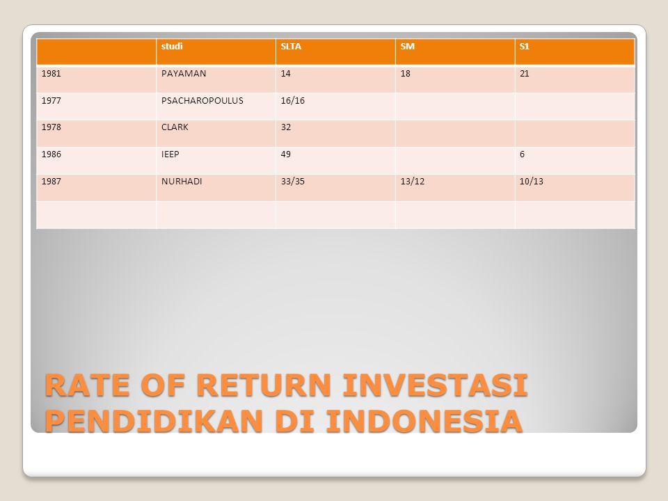 RATE OF RETURN INVESTASI PENDIDIKAN DI INDONESIA
