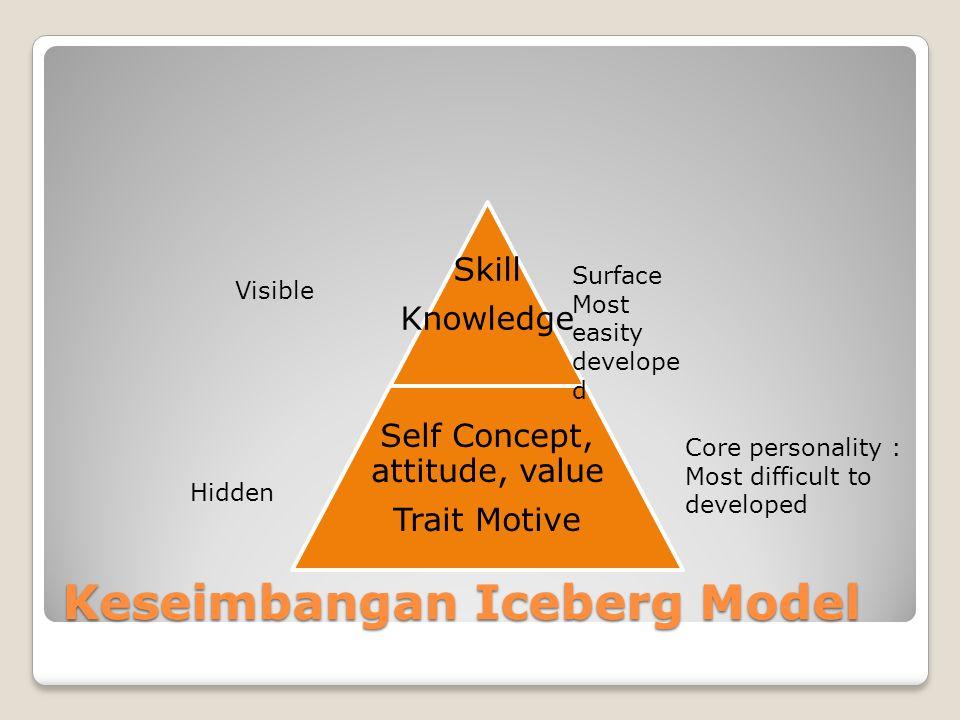 Keseimbangan Iceberg Model