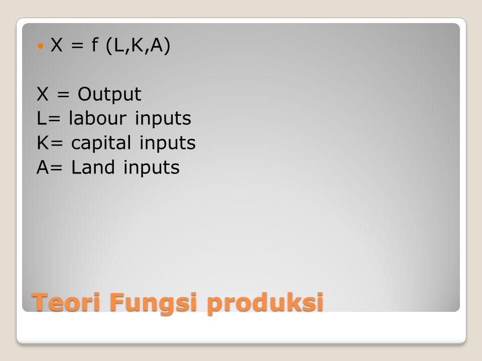 Teori Fungsi produksi X = f (L,K,A) X = Output L= labour inputs