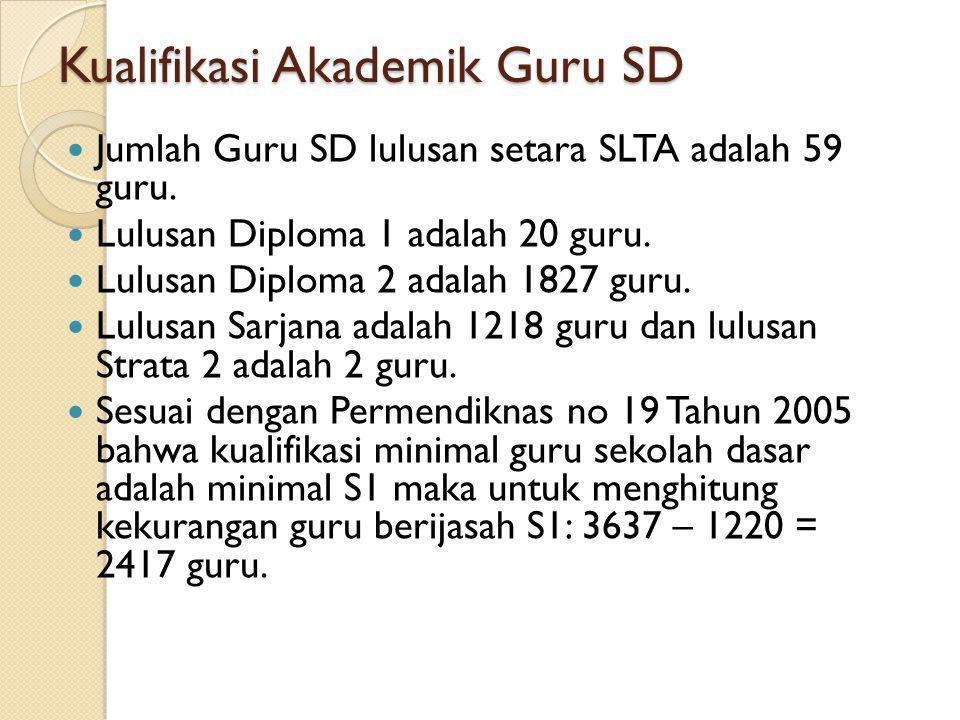 Kualifikasi Akademik Guru SD