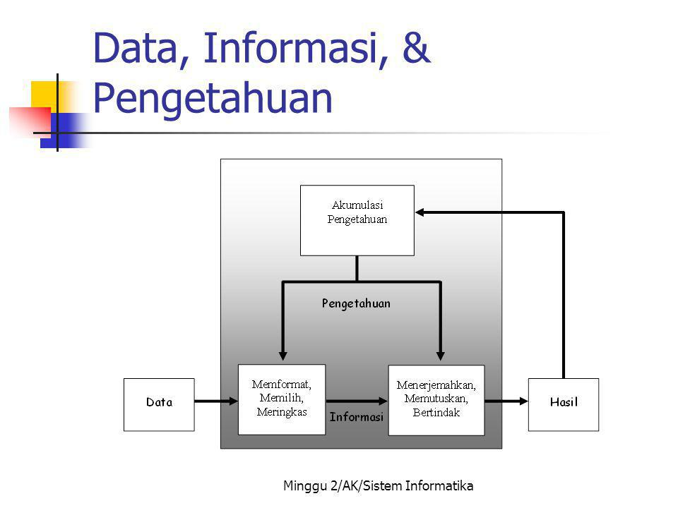Data, Informasi, & Pengetahuan