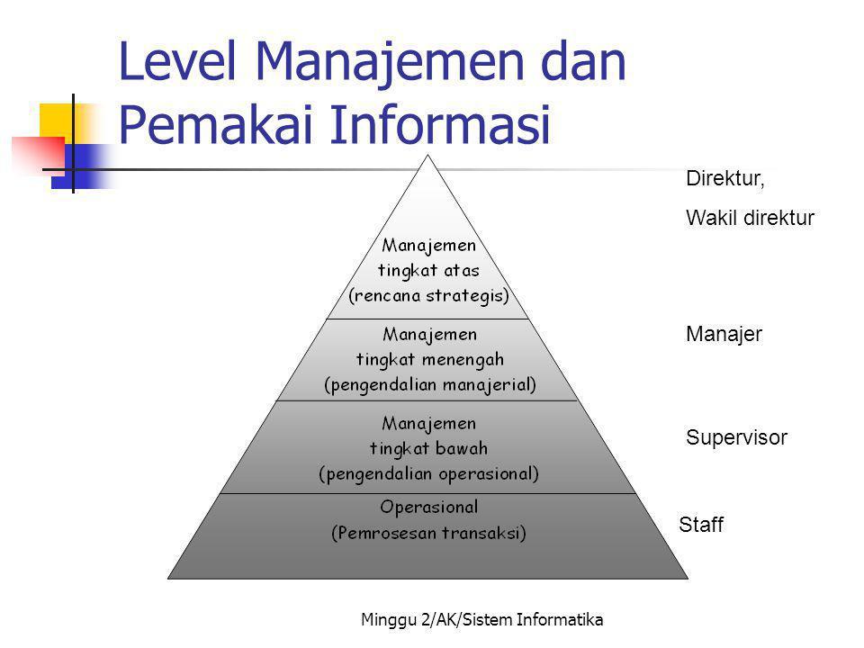 Level Manajemen dan Pemakai Informasi