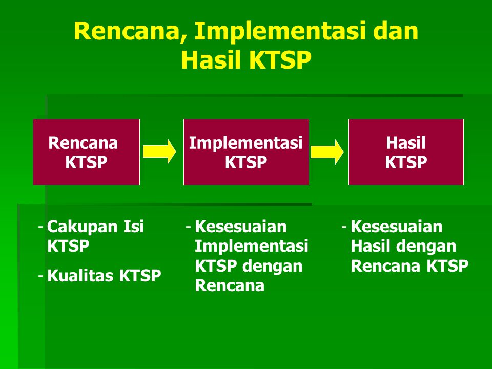 Rencana, Implementasi dan Hasil KTSP