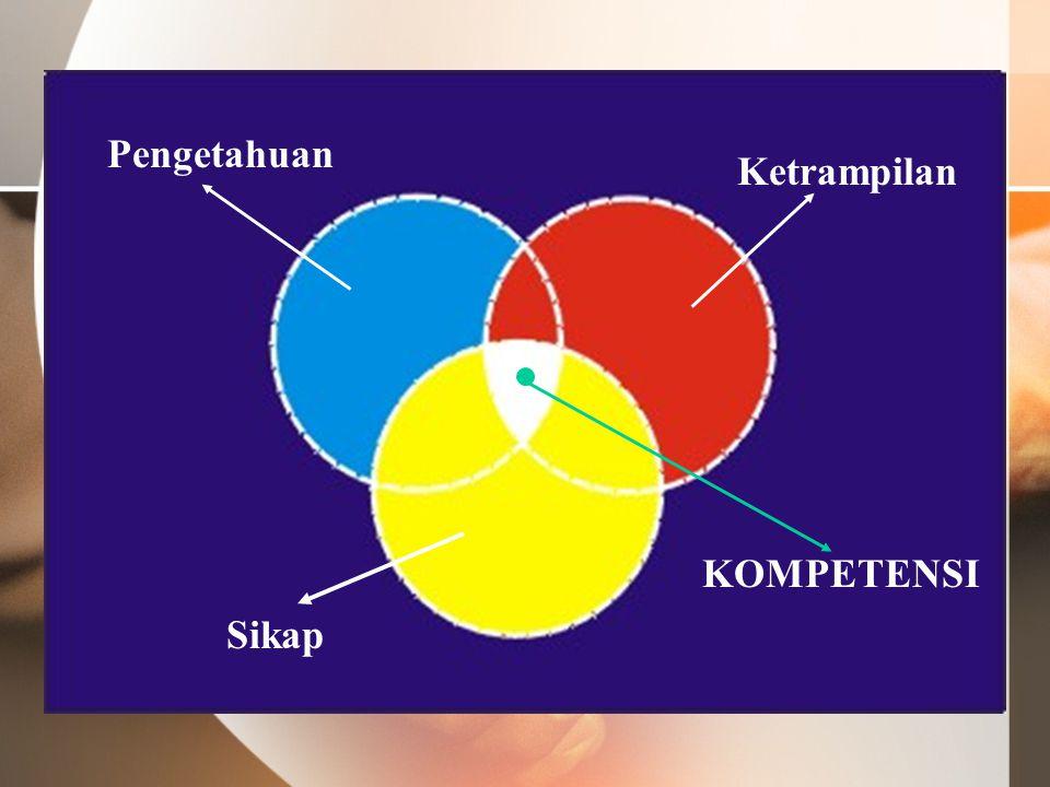 Pengetahuan Ketrampilan KOMPETENSI Sikap