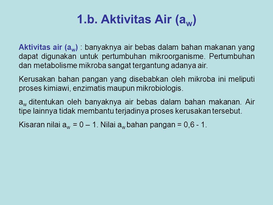 1.b. Aktivitas Air (aw)
