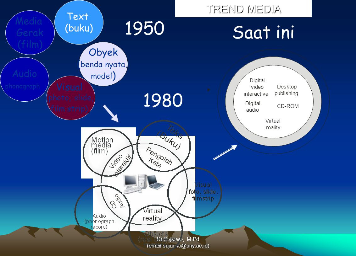1950 Saat ini 1980 TREND MEDIA Text (buku) Media Gerak (film) Obyek