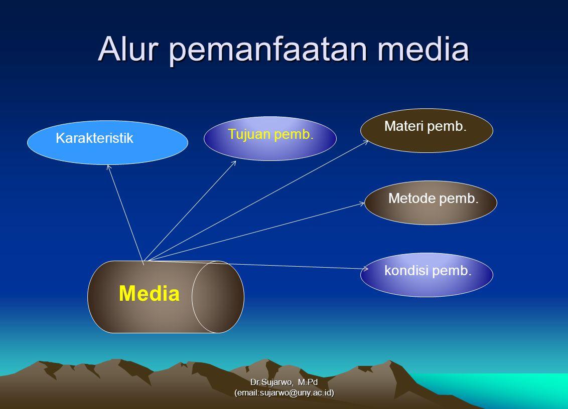 Alur pemanfaatan media