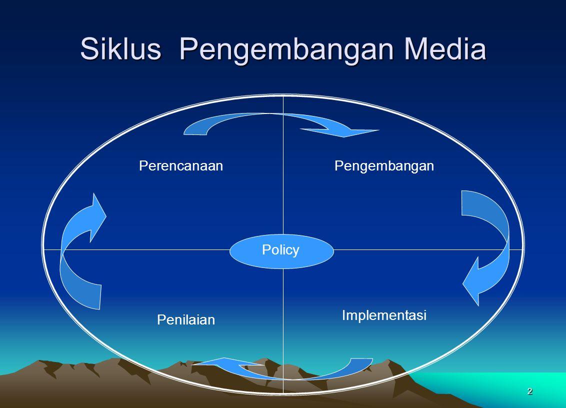 Siklus Pengembangan Media