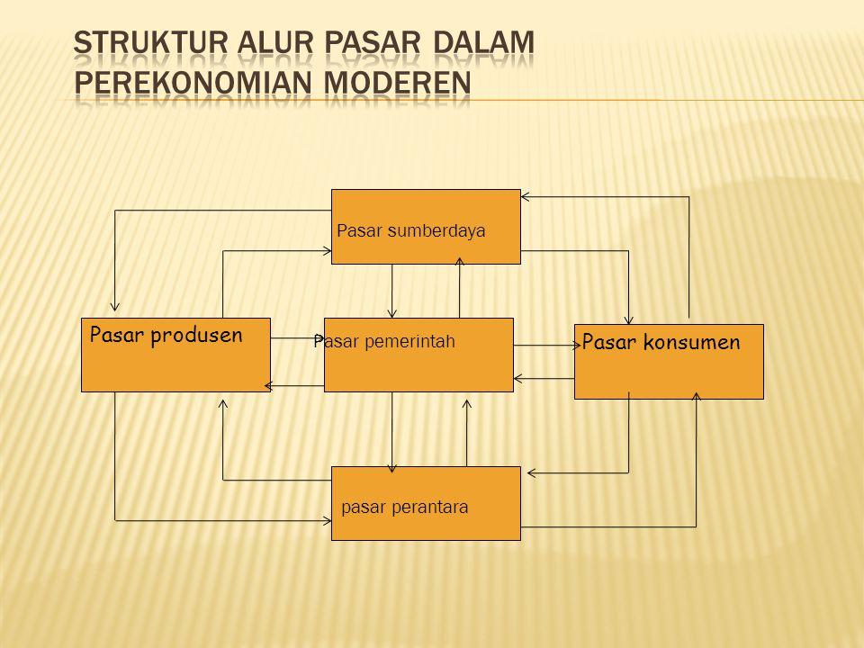 Struktur alur pasar dalam perekonomian moderen