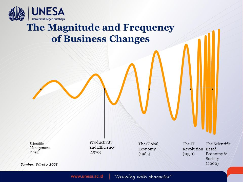 The Magnitude and Frequency of Business Changes