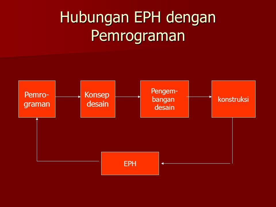 Hubungan EPH dengan Pemrograman