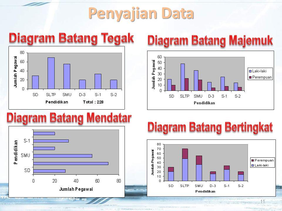 Bahan ajar statistika elementer maa ppt download 11 diagram batang majemuk ccuart Choice Image