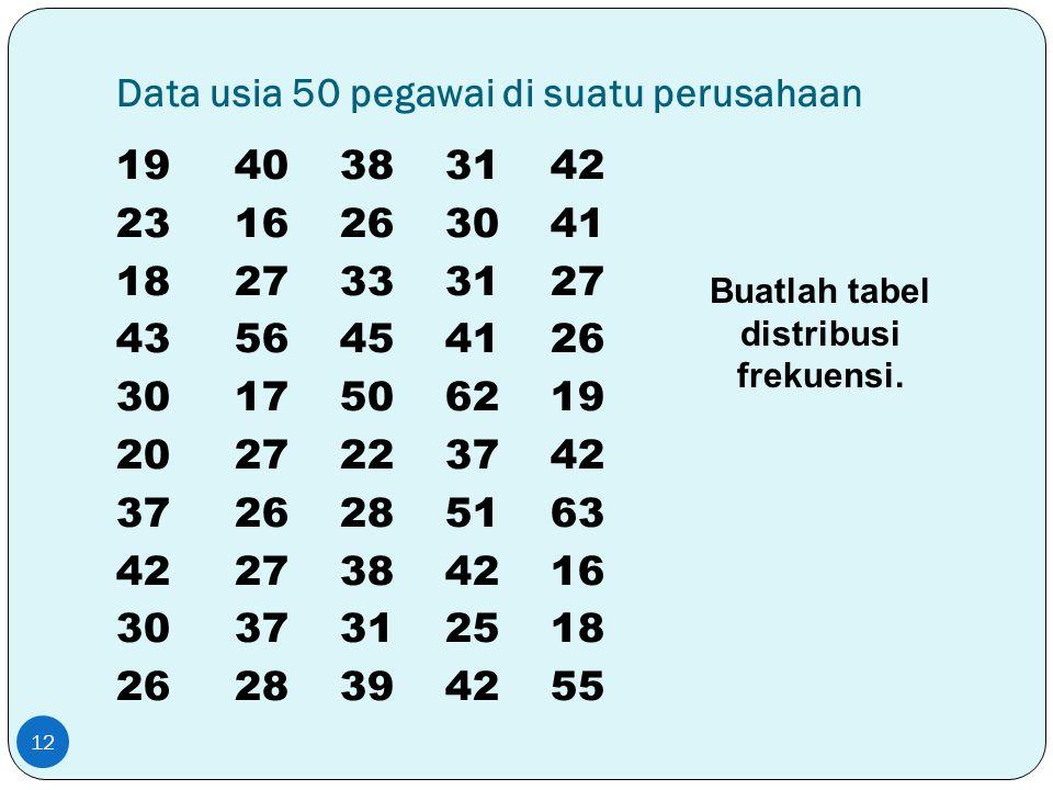 Data usia 50 pegawai di suatu perusahaan