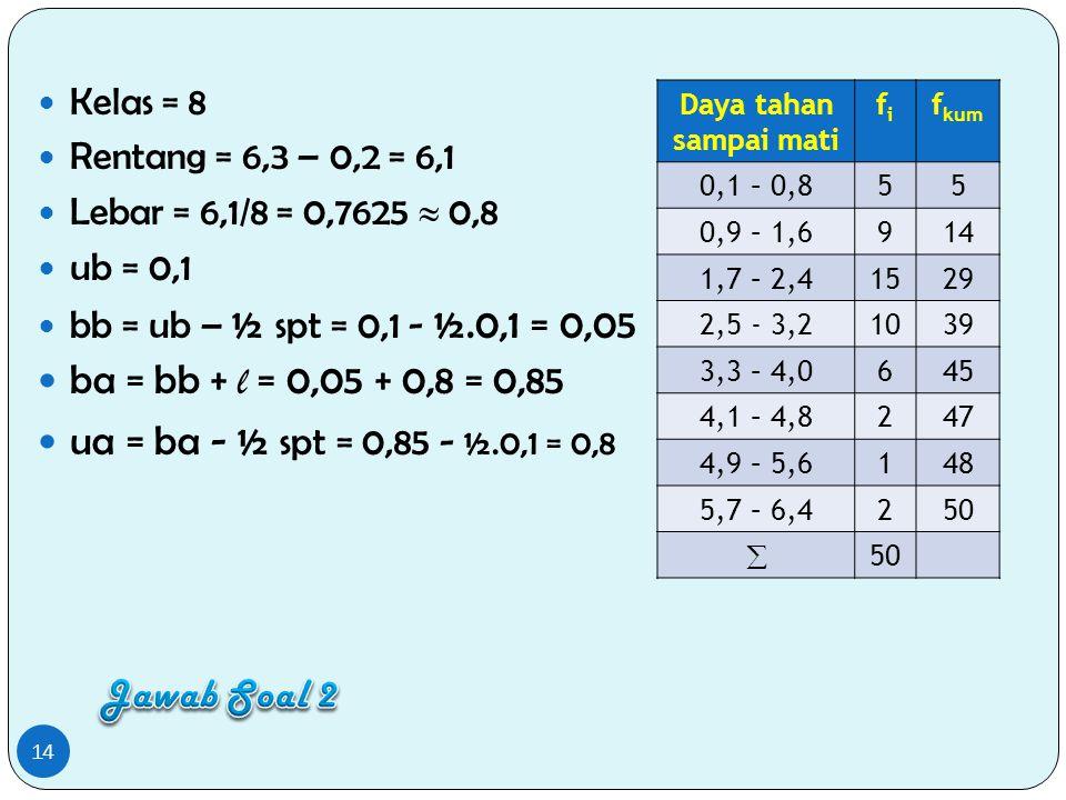 ba = bb + l = 0,05 + 0,8 = 0,85 ua = ba - ½ spt = 0,85 - ½.0,1 = 0,8