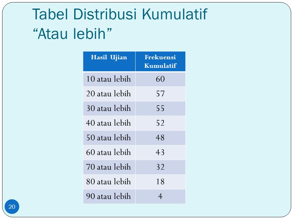Tabel Distribusi Kumulatif Atau lebih