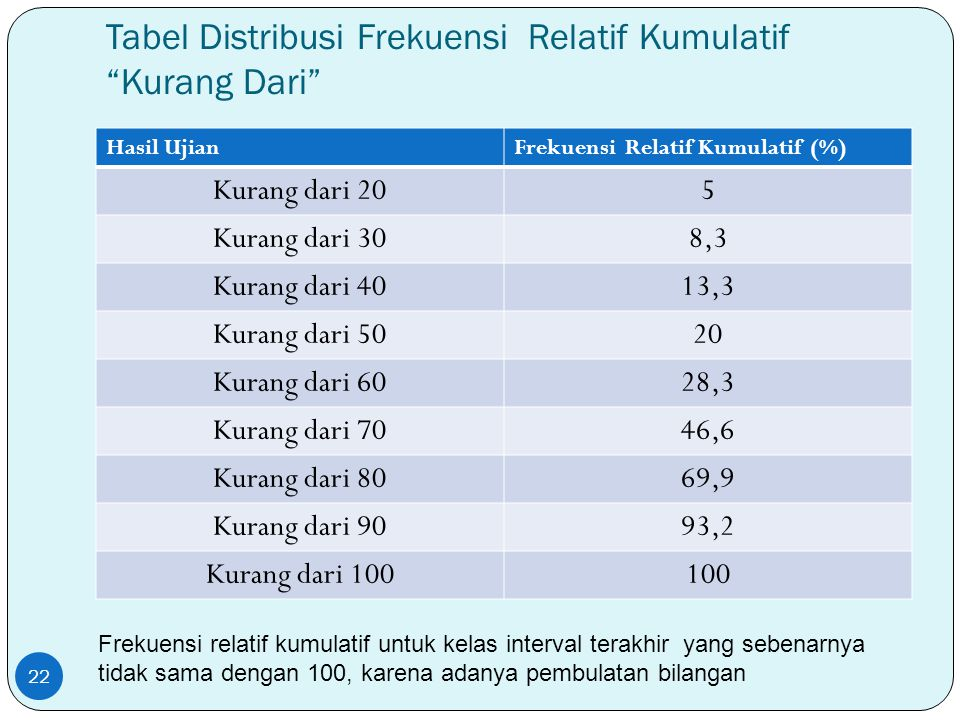 Tabel Distribusi Frekuensi Relatif Kumulatif Kurang Dari