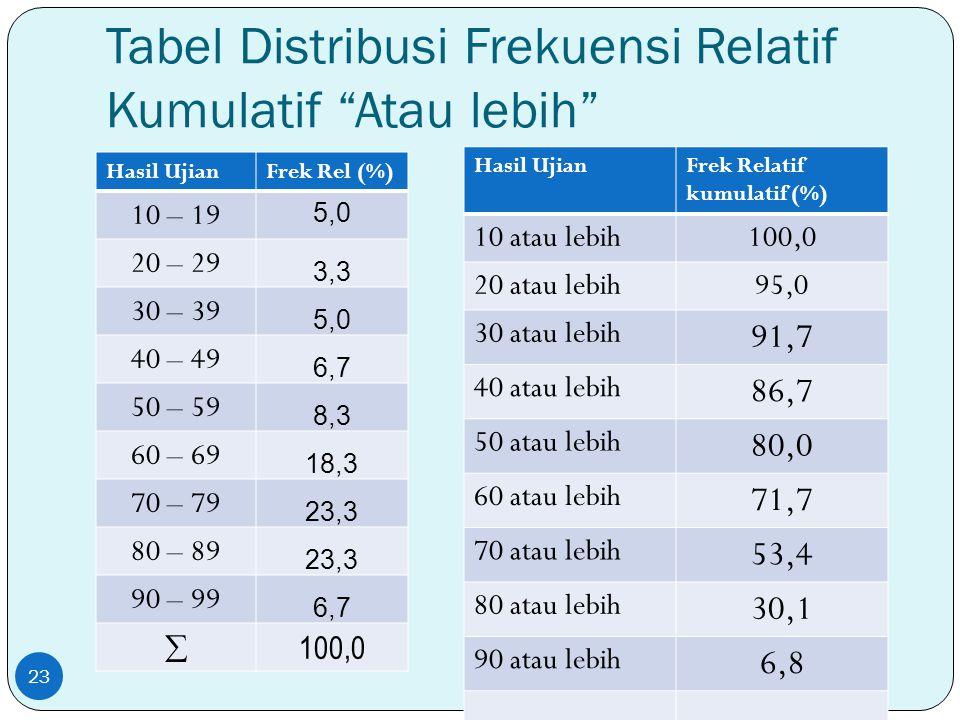 Tabel Distribusi Frekuensi Relatif Kumulatif Atau lebih