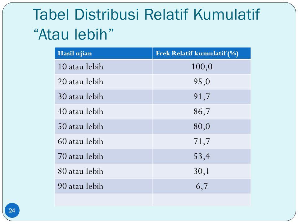 Tabel Distribusi Relatif Kumulatif Atau lebih