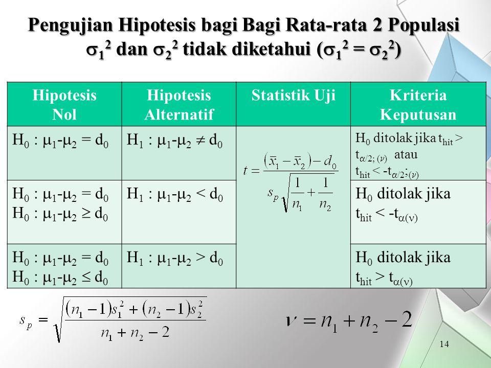 Pengujian Hipotesis bagi Bagi Rata-rata 2 Populasi 12 dan 22 tidak diketahui (12 = 22)