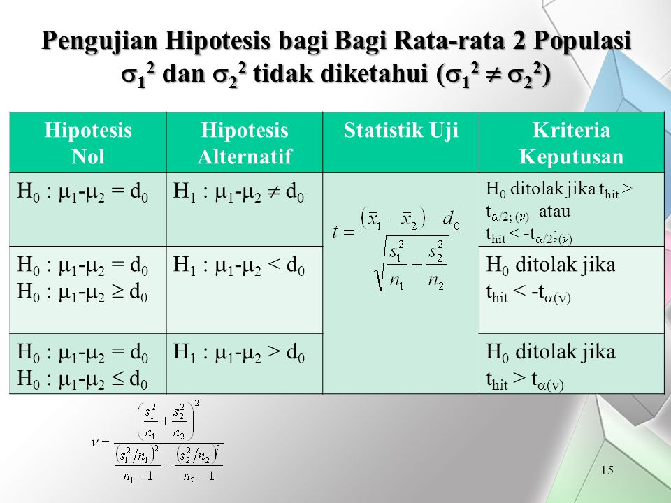 Pengujian Hipotesis bagi Bagi Rata-rata 2 Populasi 12 dan 22 tidak diketahui (12  22)
