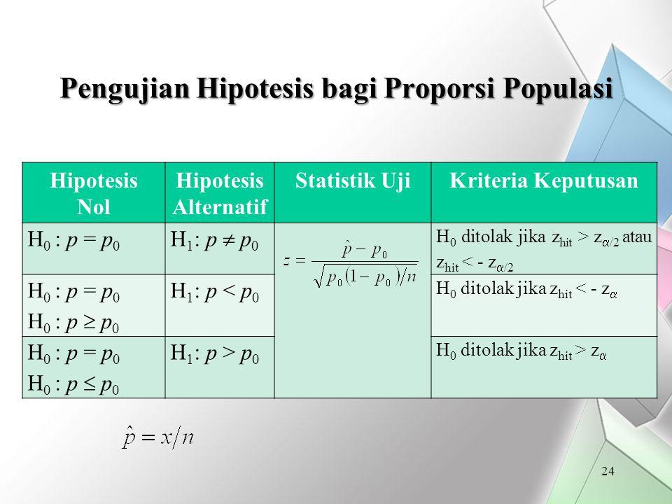 Pengujian Hipotesis bagi Proporsi Populasi