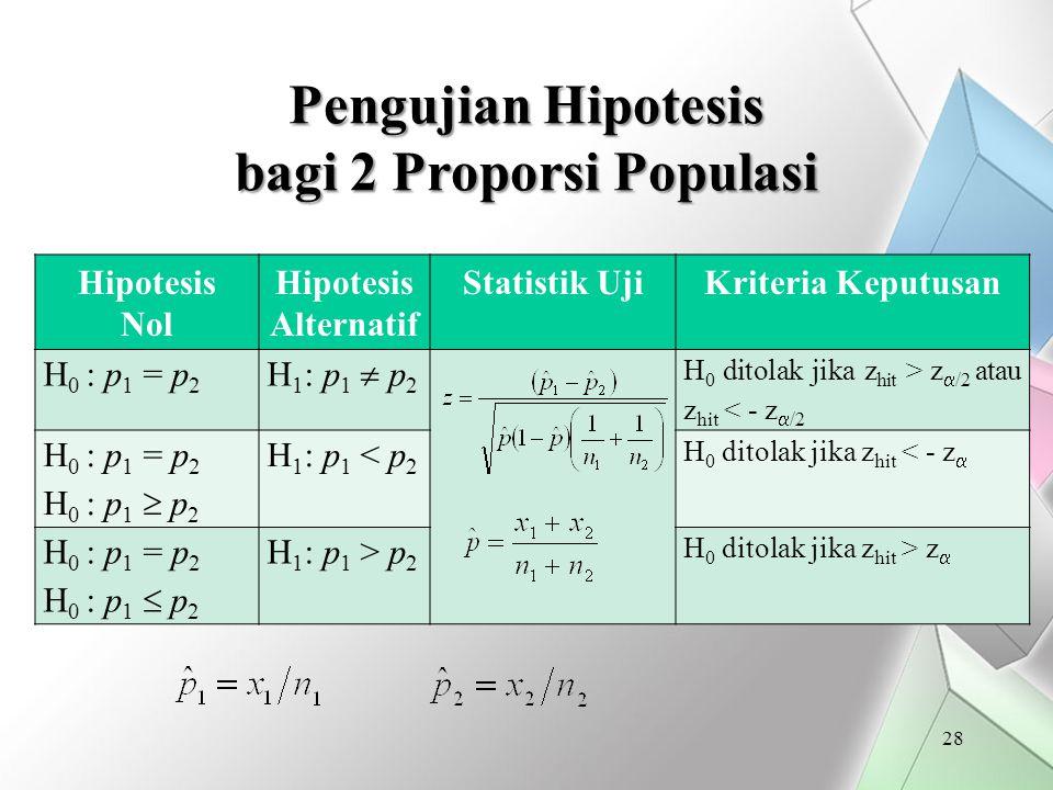 Pengujian Hipotesis bagi 2 Proporsi Populasi