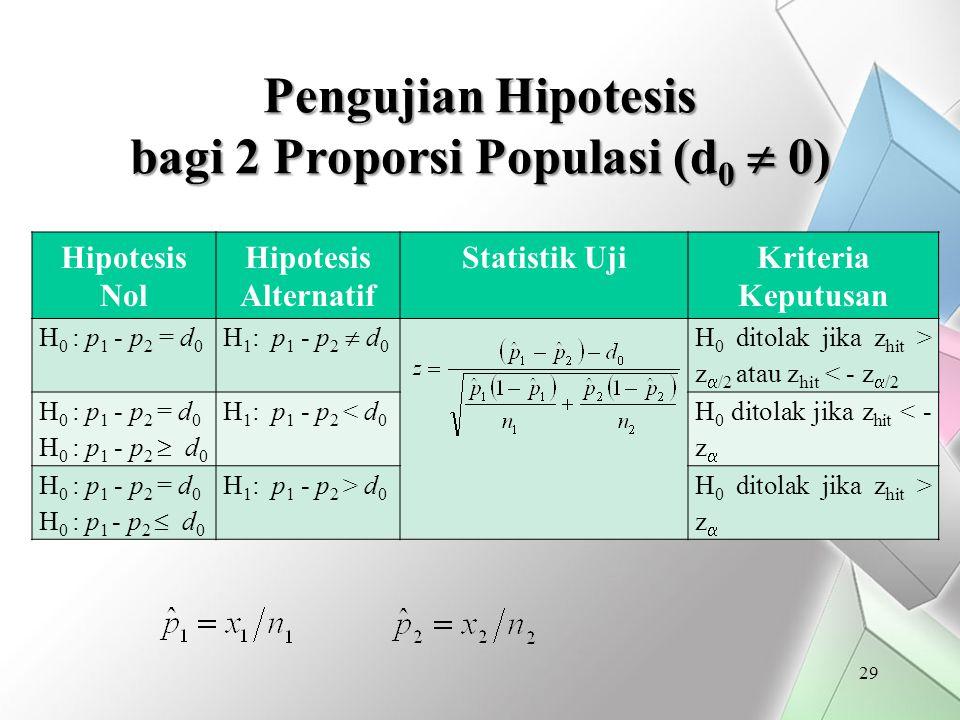 Pengujian Hipotesis bagi 2 Proporsi Populasi (d0  0)