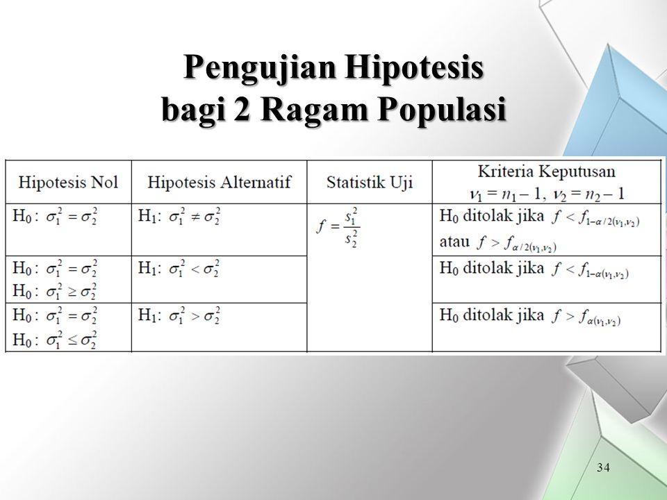 Pengujian Hipotesis bagi 2 Ragam Populasi