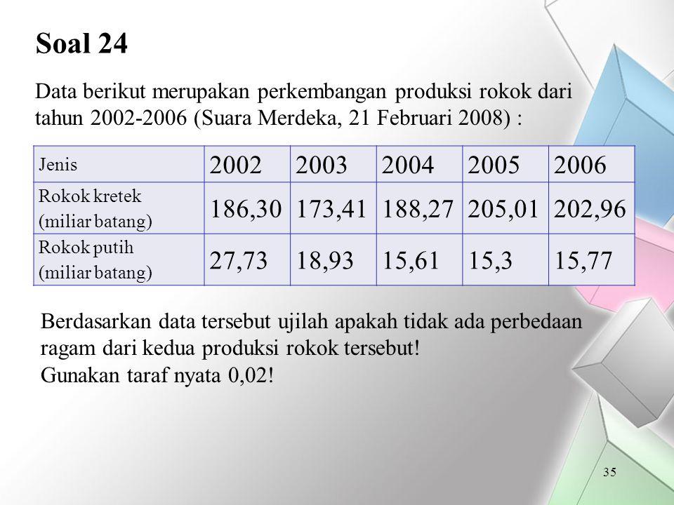 Soal 24 Data berikut merupakan perkembangan produksi rokok dari tahun 2002-2006 (Suara Merdeka, 21 Februari 2008) :