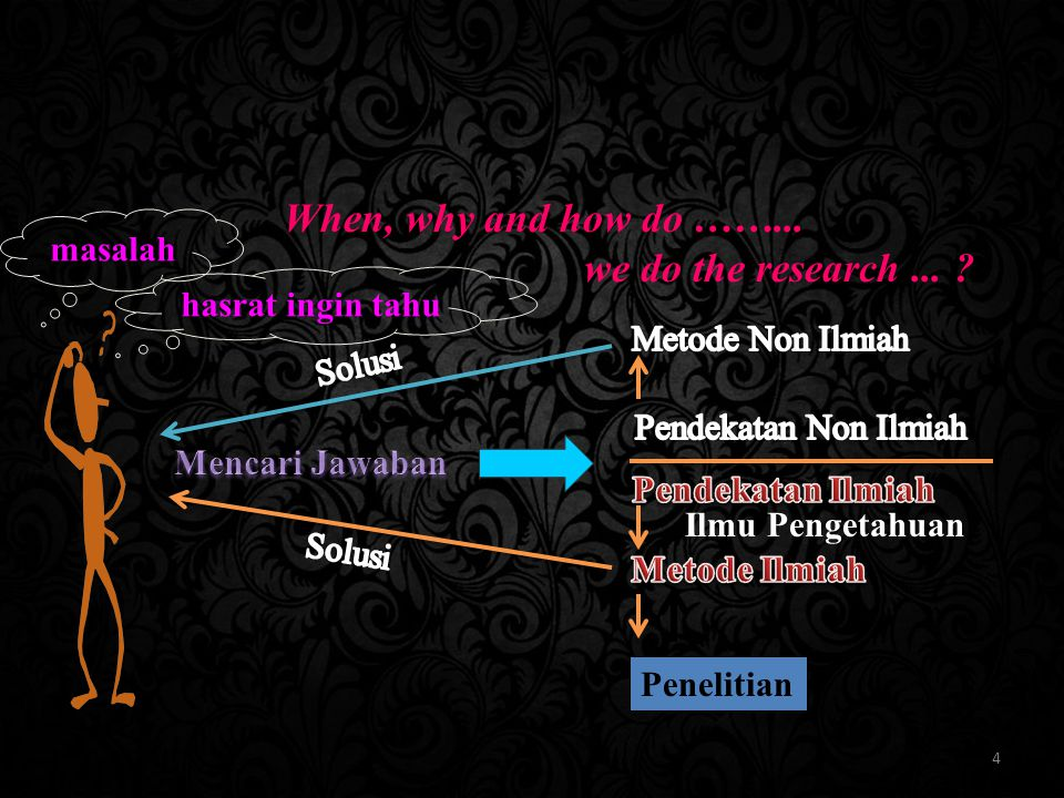 When, why and how do ……... we do the research ... masalah