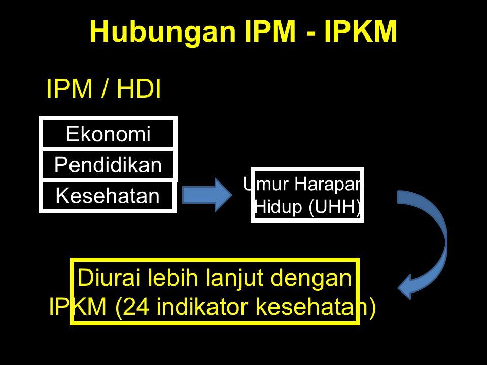 Hubungan IPM - IPKM IPM / HDI Diurai lebih lanjut dengan