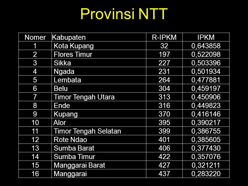 Provinsi NTT Nomer Kabupaten R-IPKM IPKM 1 Kota Kupang 32 0,643858 2