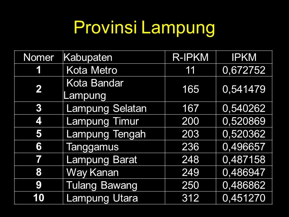 Provinsi Lampung Nomer Kabupaten R-IPKM IPKM 1 Kota Metro 11 0,672752