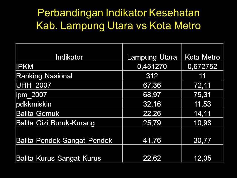 Perbandingan Indikator Kesehatan Kab. Lampung Utara vs Kota Metro