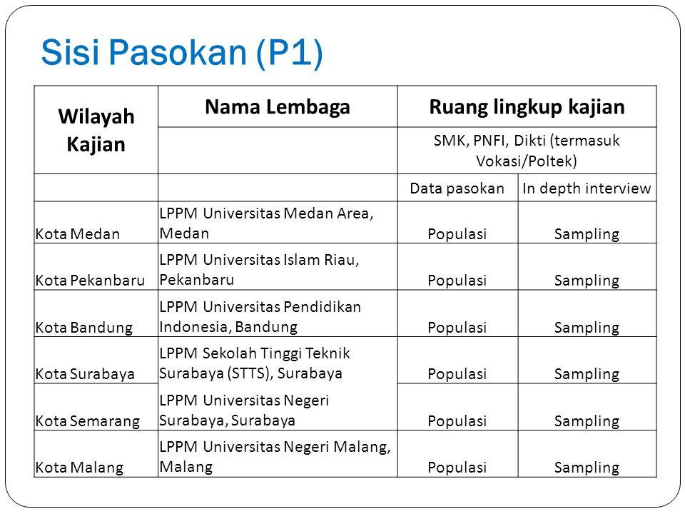 SMK, PNFI, Dikti (termasuk Vokasi/Poltek)