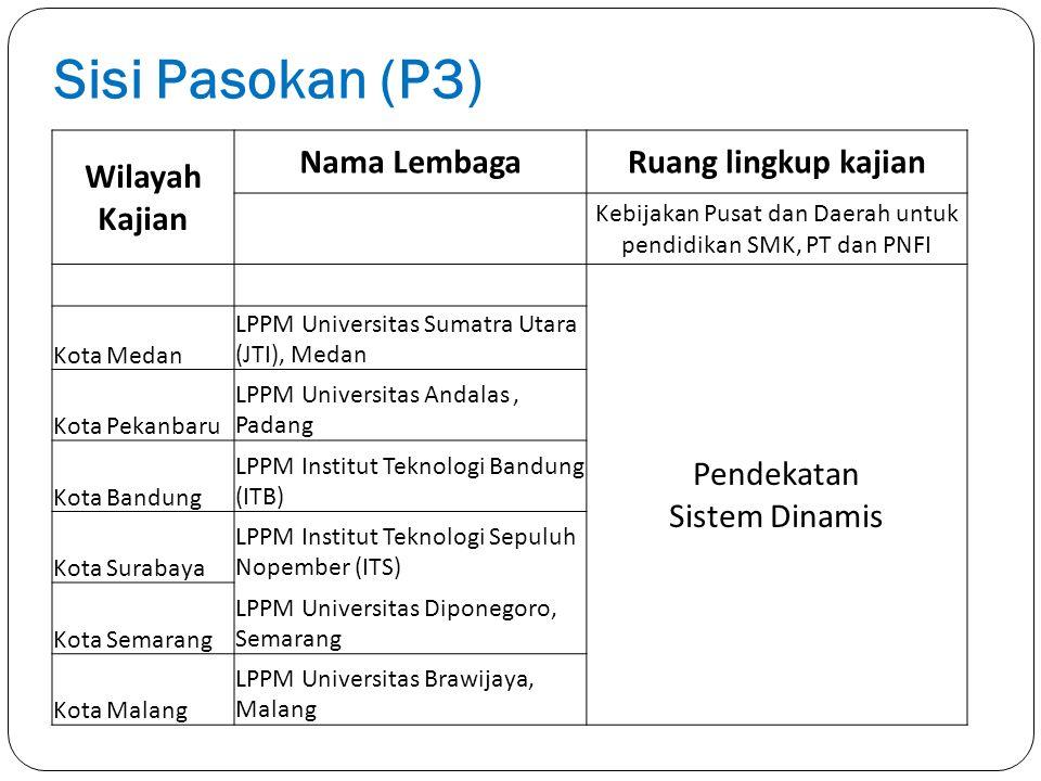 Kebijakan Pusat dan Daerah untuk pendidikan SMK, PT dan PNFI