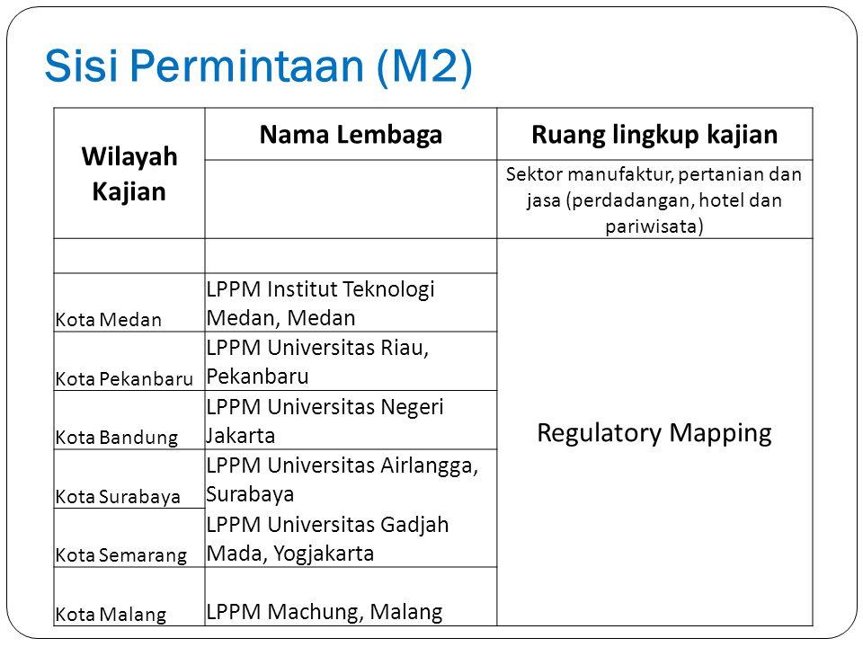 Sisi Permintaan (M2) Wilayah Kajian Nama Lembaga Ruang lingkup kajian