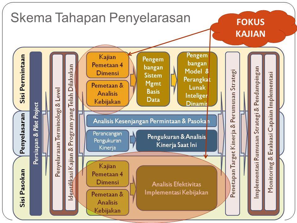 Skema Tahapan Penyelarasan