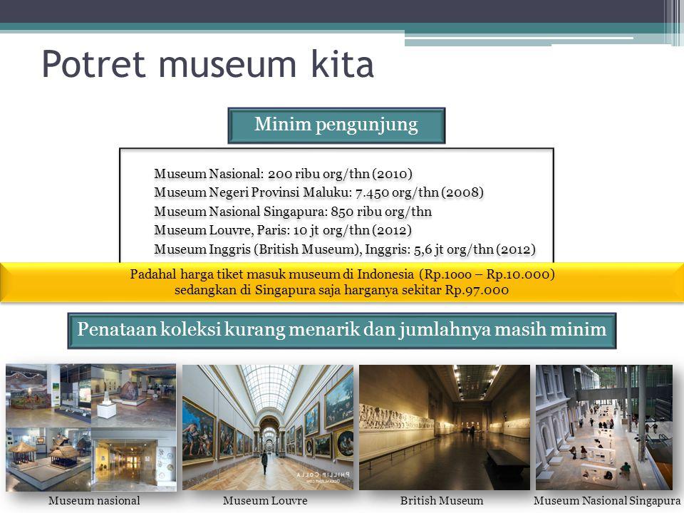Potret museum kita Minim pengunjung