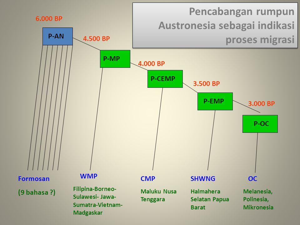 Pencabangan rumpun Austronesia sebagai indikasi proses migrasi